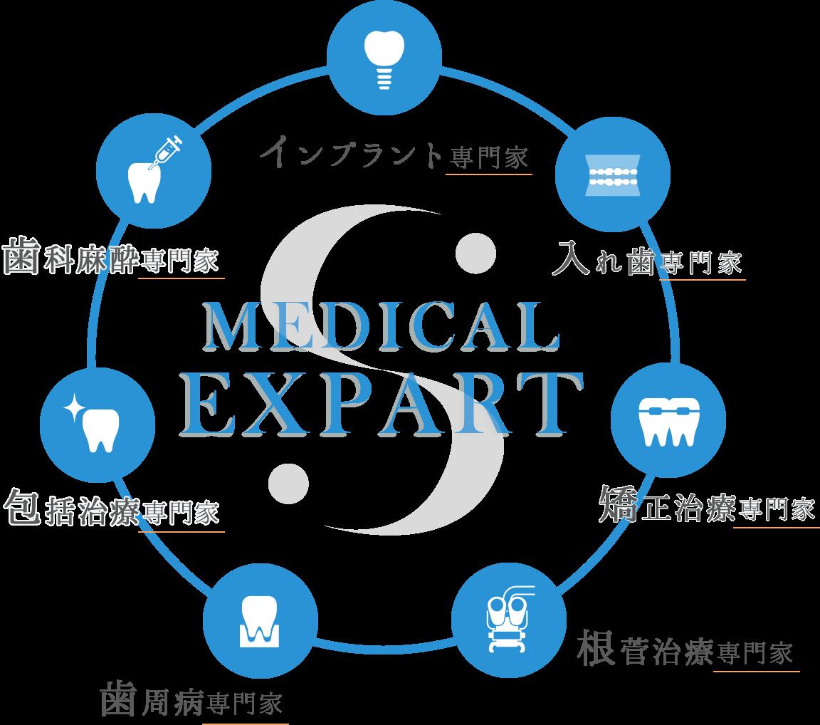 medical expart